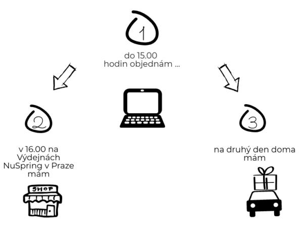 E-shop NuSpring zrychluje dopravu doručení do pár hodin
